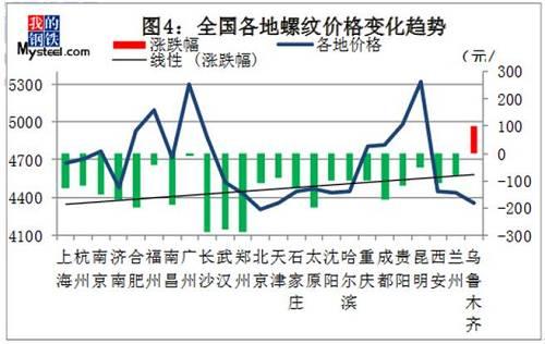 钢材一周下跌130下游低迷 建筑钢材价格大幅下挫