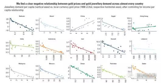黄金价格越贵越有人买? 逢低买才符合长线投资原则
