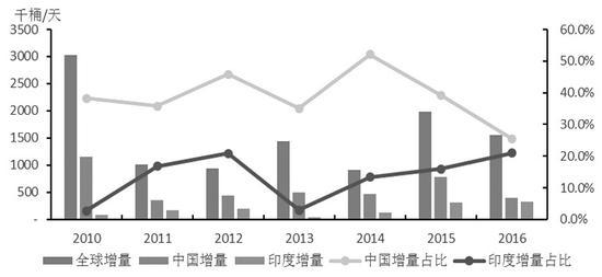 全球原油市場再平衡預期升溫 產量和出口量屢創新高