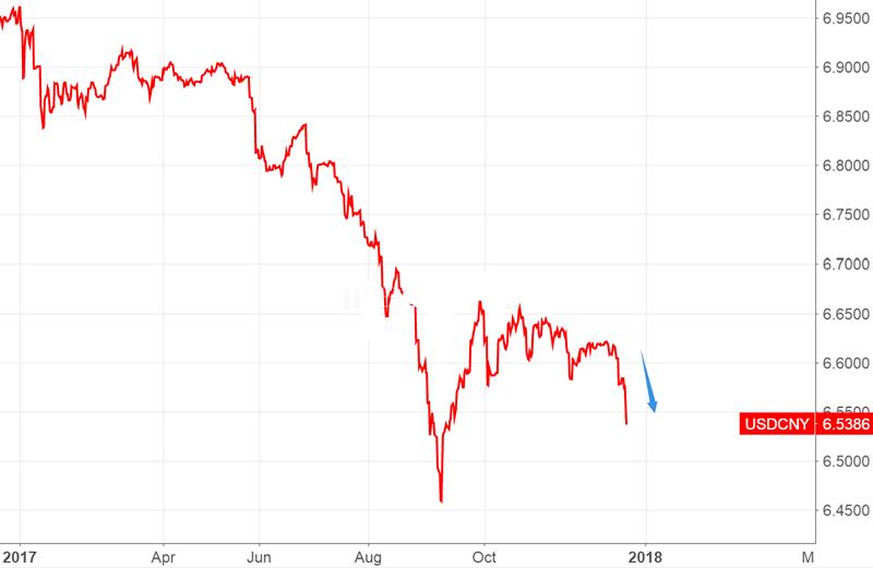 央行提高中间价 人民币涨破6.6