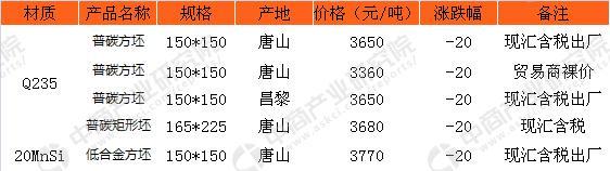 今日(12月27日)唐山钢坯市场走势预测分析