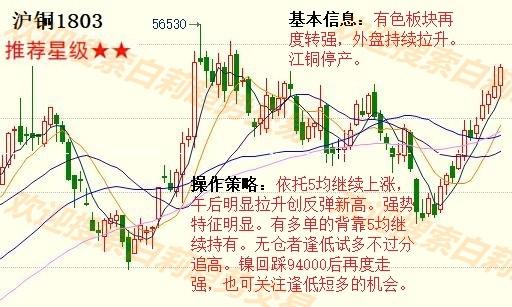12月27日最新商品期货行情走势分析图