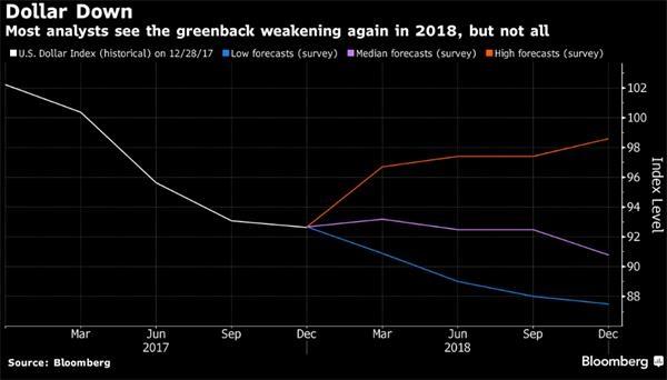 美元在2017年大幅贬值后的三种走势