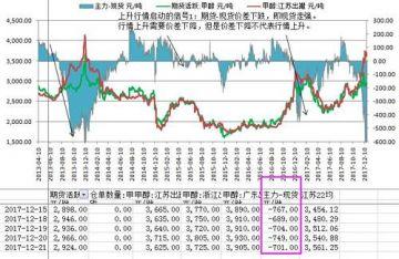 现货缺乏继续大涨动力 甲醇期货涨幅跟不上现货