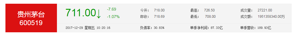 贵州茅台(600519)股票行情