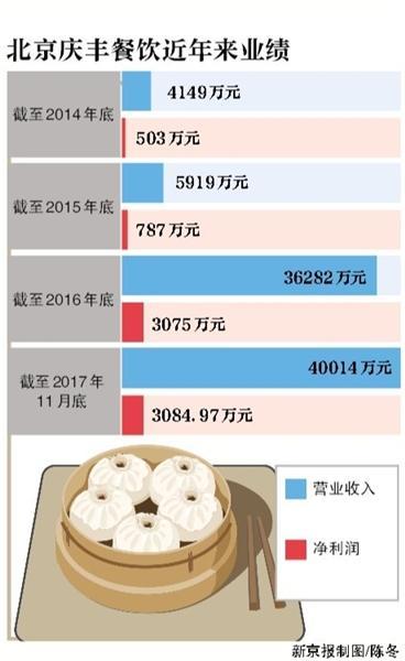 估值达4.78亿 庆丰包子铺开启混合所有制改革