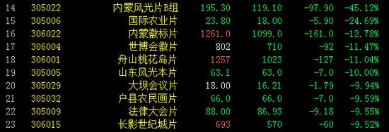 金网艺购藏品普遍下跌 贵妃醉酒片逆势上涨17.16%