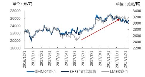 2018年锌价走势预测