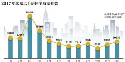 北京二手房价连跌8个月跌幅15% 全年网签量降50%