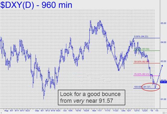 美元指数徘徊于92下方 最低触及91.78