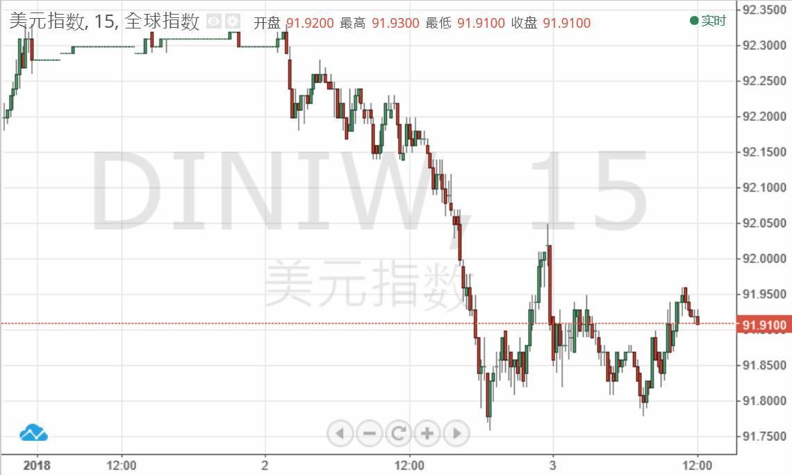 美元持续偏弱 人民币2018年强势开局