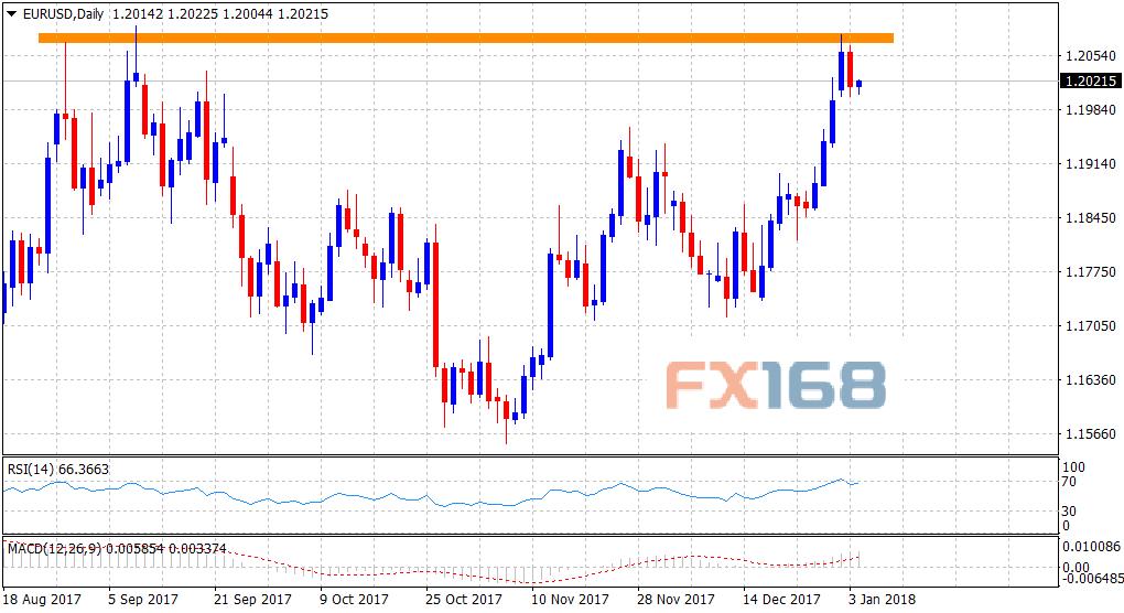 欧元/美元扭转跌势转而上行 逼近1.20关口