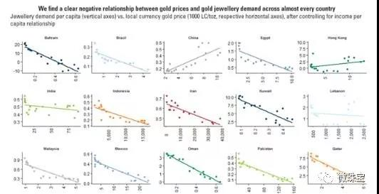 越贵越要买 中国投资者对黄金首饰的需求现状