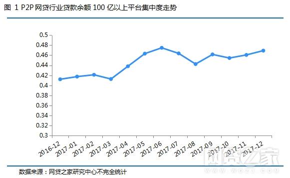 2017年P2P平台贷款余额/成交量TOP100名单