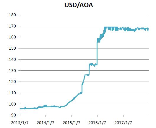 石油大国安哥拉宣布放弃汇率宽扎锚定美元