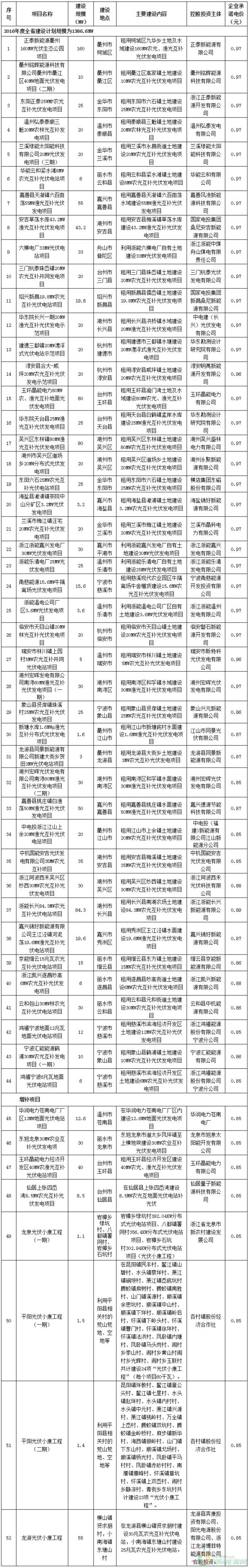 浙江发改委发布《2016年度全省普通地面光伏电站建设调整计划》