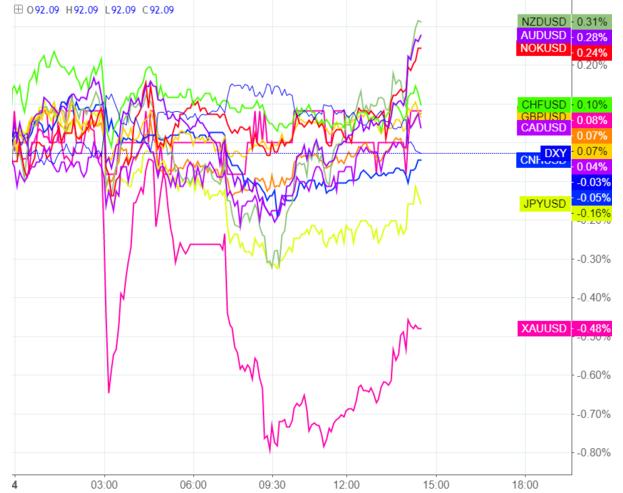法国兴业银行:2018年美元跌势将延续 看好欧元