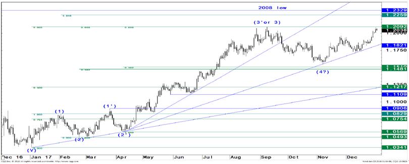 摩根大通:欧元将在2018年延续上行趋势