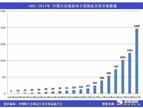 2017年中国大宗商品电子类交易市场共计1969家 交易规模超30万亿