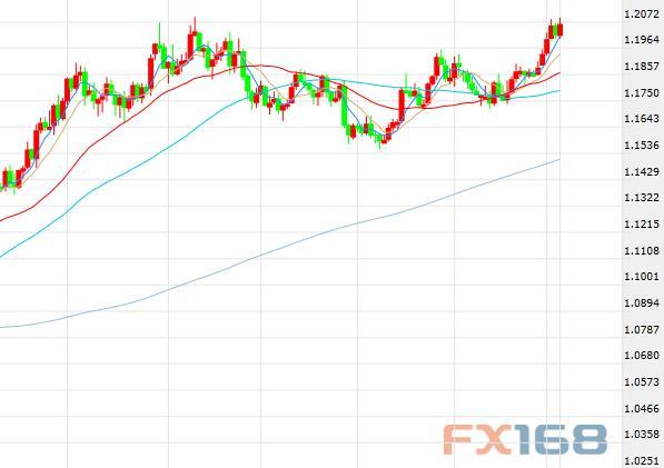 荷兰ING集团:欧元/美元触及1.25只是时间问题