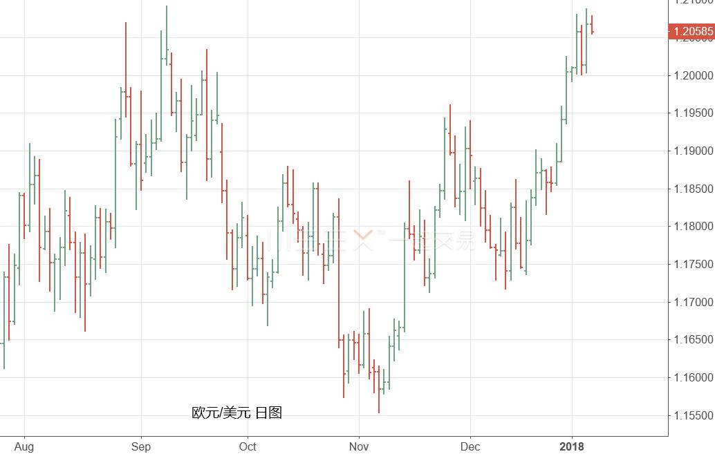 欧元透支数据利好 将迎来下跌行情