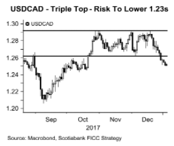 市场风险逆转 加元将进一步走强