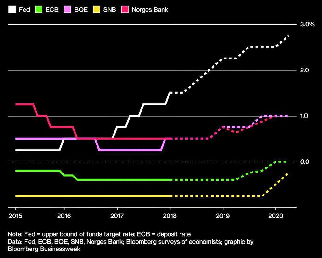 美元持续性贬值或阻碍全球央行紧缩步伐