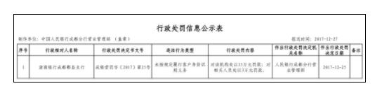 浙商银行郫县被罚35万元 未按规定识别客户身份