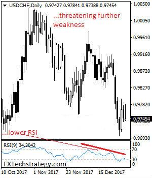 美元/瑞郎面临回撤威胁 接下来或进一步下跌