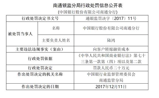 中国银行向客户转嫁融资成本被处罚20万