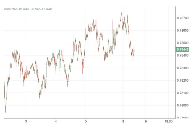 澳元好景难长 预计2018年铁矿石下跌20%