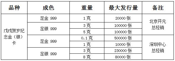 """""""2018年迎春贺岁纪念金(银)卡""""已发行 再度延续生肖魅力"""