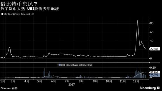 受益于加密货币热潮股价暴涨900% 这家区块链公司被SEC勒令停牌