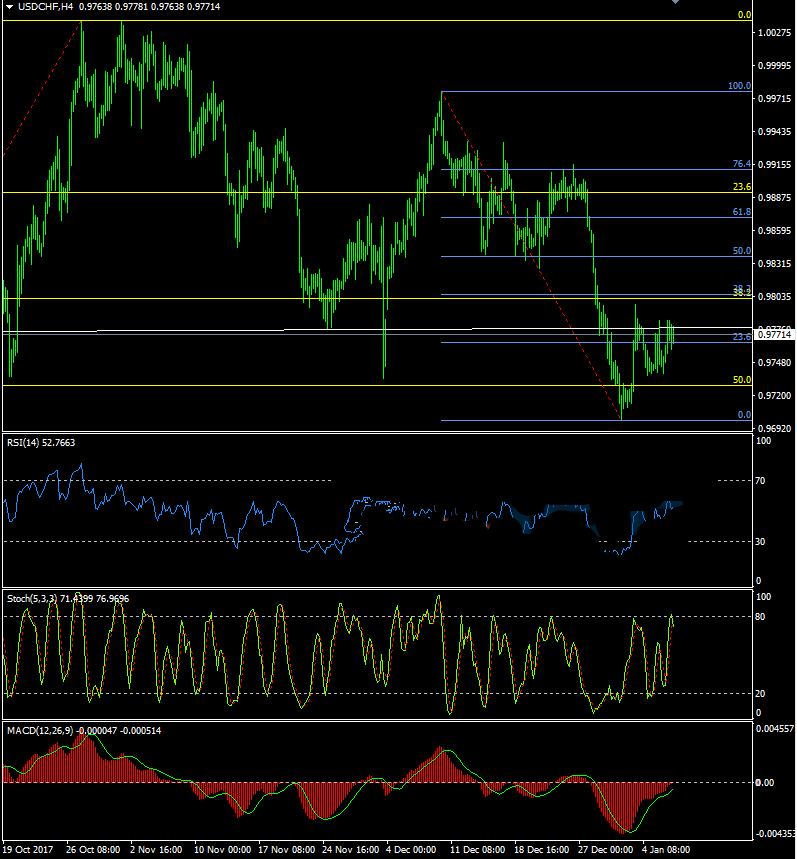 美元/瑞郎依旧承压 预计上涨突破0.98关口