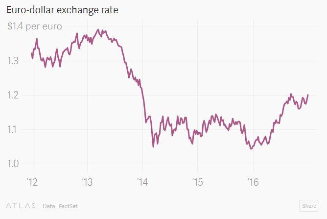 高盛:即使美联储加息四次也难挽美元颓势