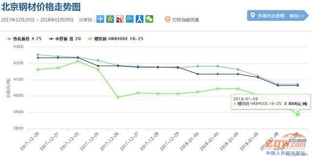 1月10日全國鋼材市場價格走勢分析及預測