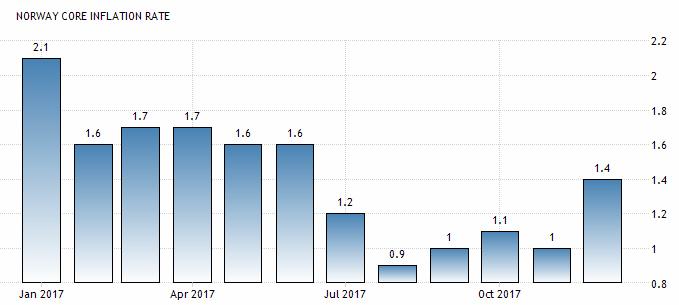 最新一期通胀数据表现靓丽 挪威克朗急涨60余点