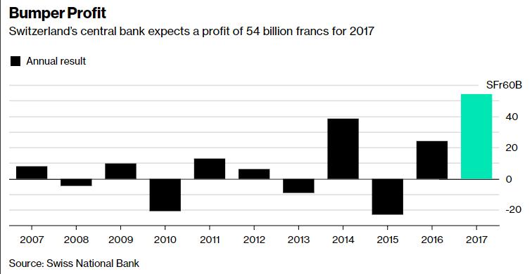 """全球央行中的""""赚钱能手"""":瑞士央行去年年利润竟超苹果"""