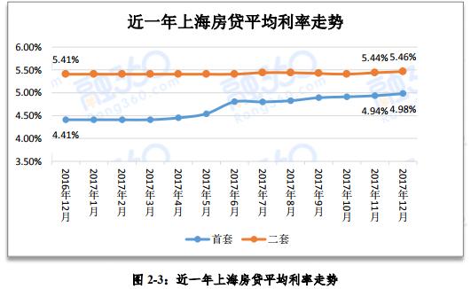 沪首套房贷款平均利率暂未破5