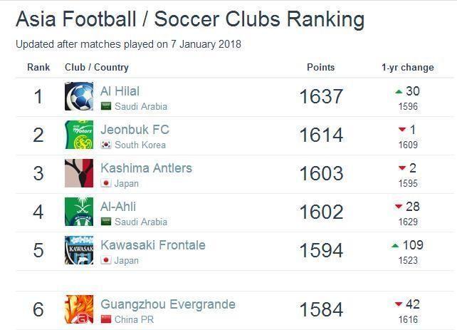 亚洲俱乐部最新一期排名公布