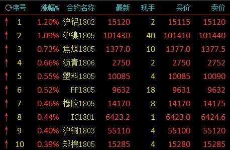 期市收盘涨跌互现 沪铝1.2%领涨苹果跌1.17%