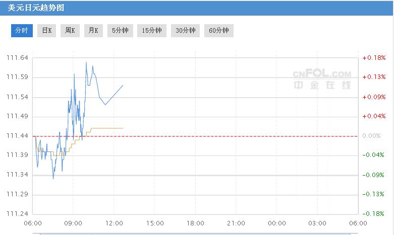 日元创六周新高 日银债券购买操作再次成为焦点