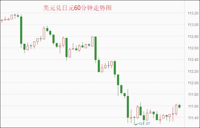 美元兑日元60分钟走势图