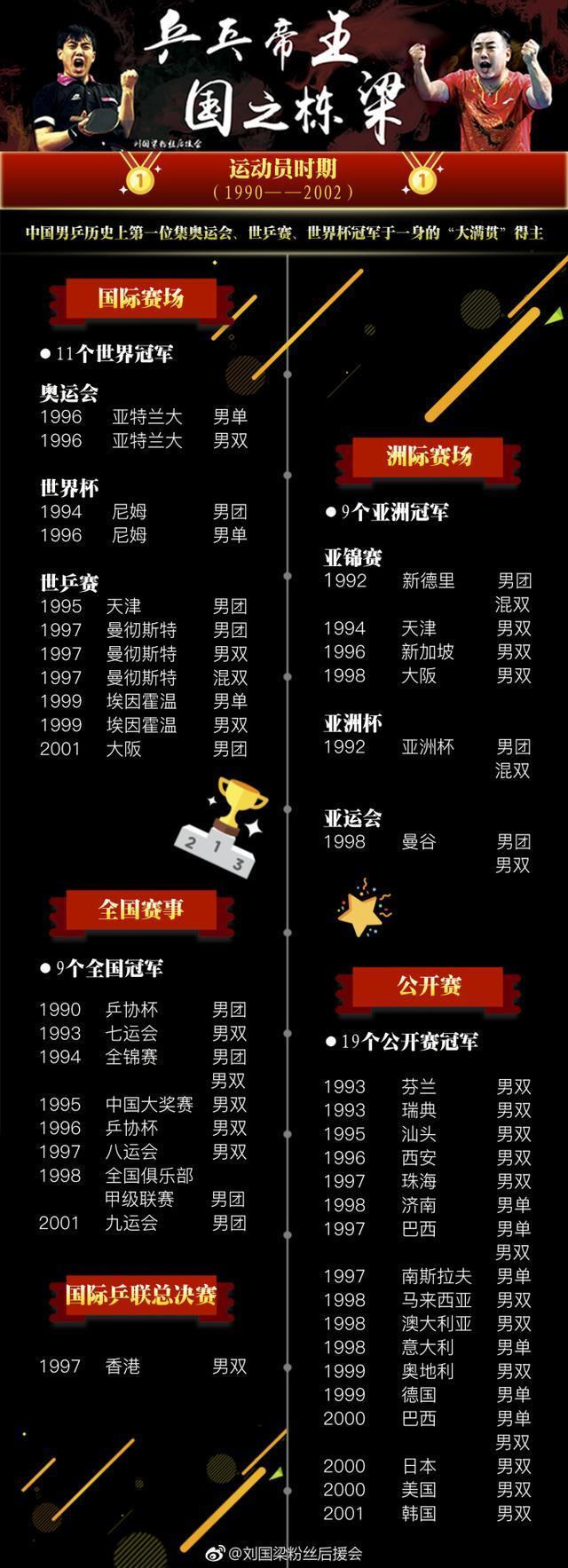 三图看懂刘国梁的强大 致敬这位中国体坛的传奇人物