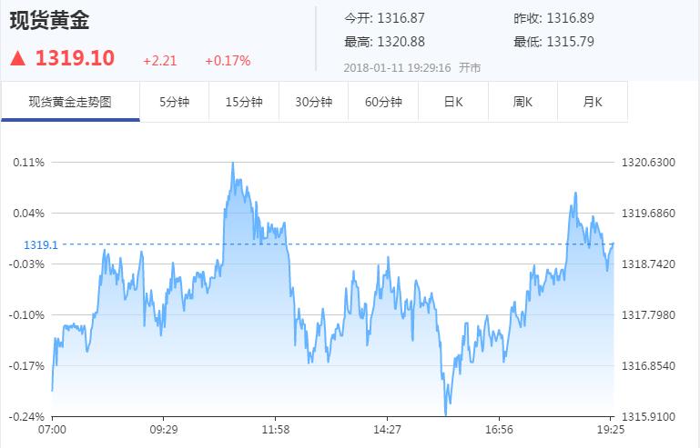 【美盘】金价继续高位震荡 今晚影响黄金的数据和事件