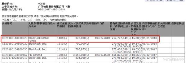 贝莱德基金增持广深铁路38万股 持股量增至15%
