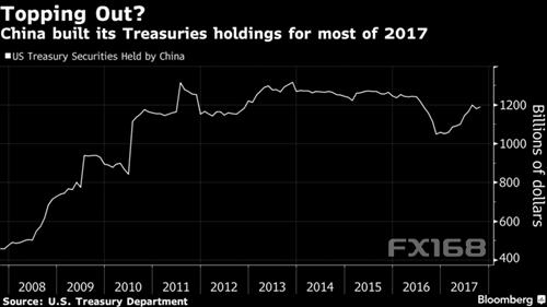 德意志银行揭秘:中国停买美债为何重创金融市场?
