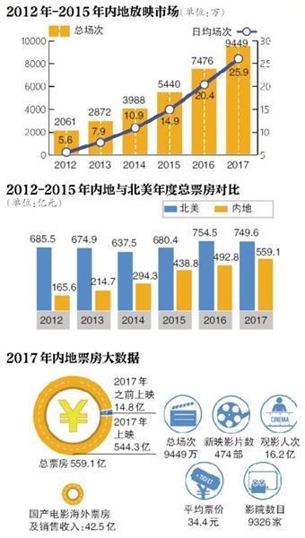 2017中国影市进入500亿时代 大部分国产电影仍亏钱