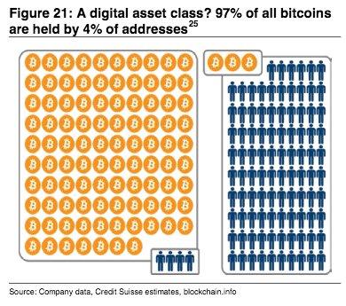 比特币或为一场由金字塔顶端1%人操控的财富游戏