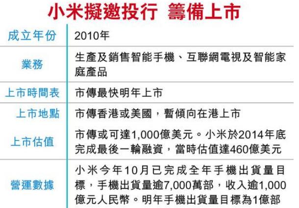 """小米上市首选美国次选香港 A股为何难留""""互联网大佬""""?"""